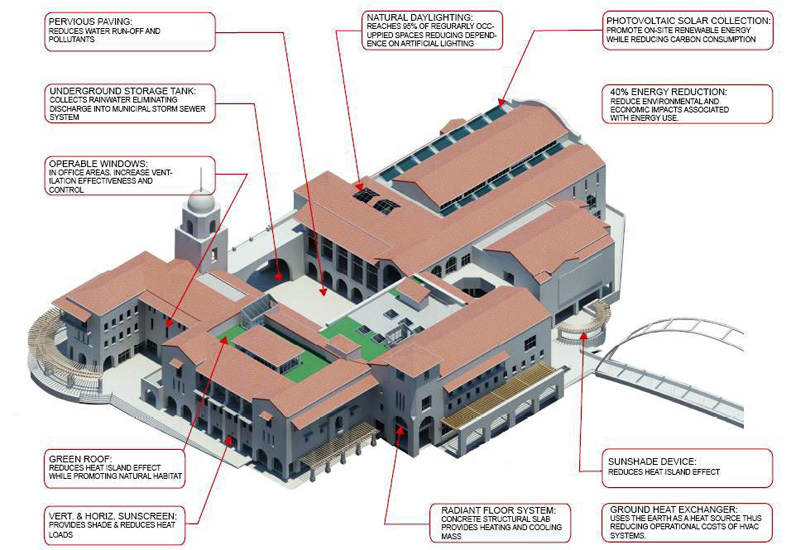 Aztec student union is leeding the way in green building for Green building features checklist